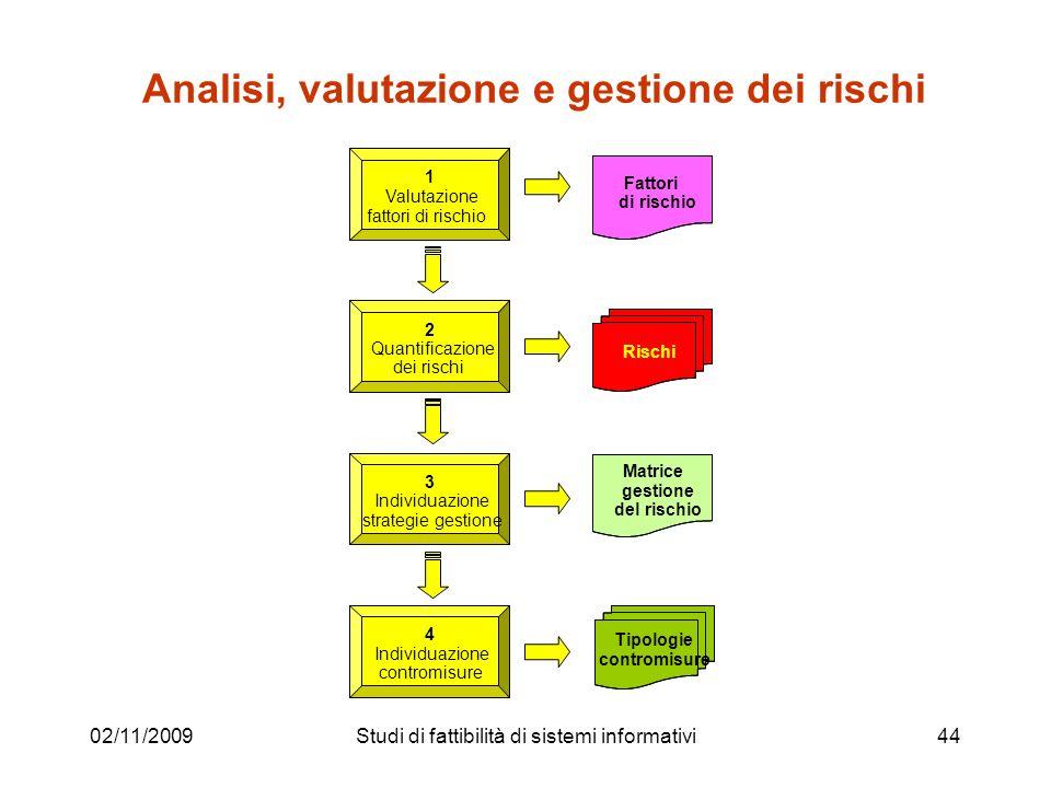 Analisi, valutazione e gestione dei rischi