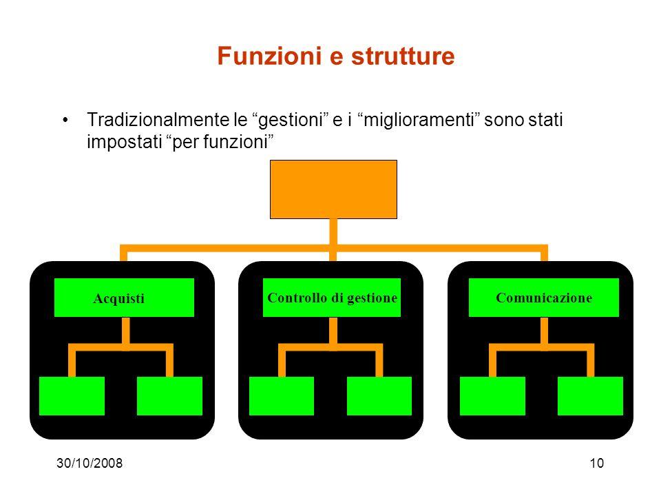 Funzioni e strutture Tradizionalmente le gestioni e i miglioramenti sono stati impostati per funzioni