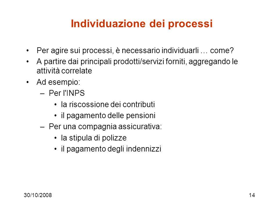 Individuazione dei processi