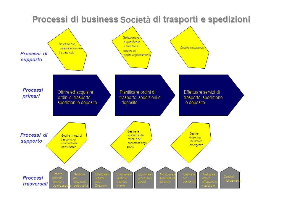 di trasporti e spedizioni di trasporti e spedizioni
