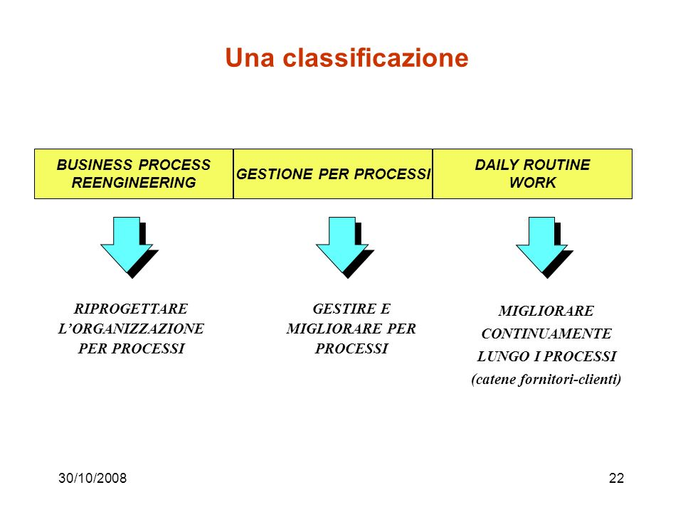 Una classificazione BUSINESS PROCESS REENGINEERING