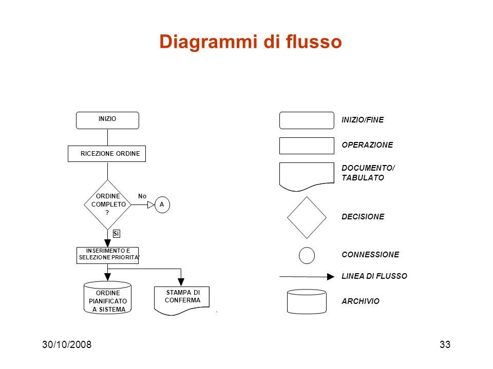 Diagrammi di flusso 30/10/2008 INIZIO/FINE OPERAZIONE DOCUMENTO/