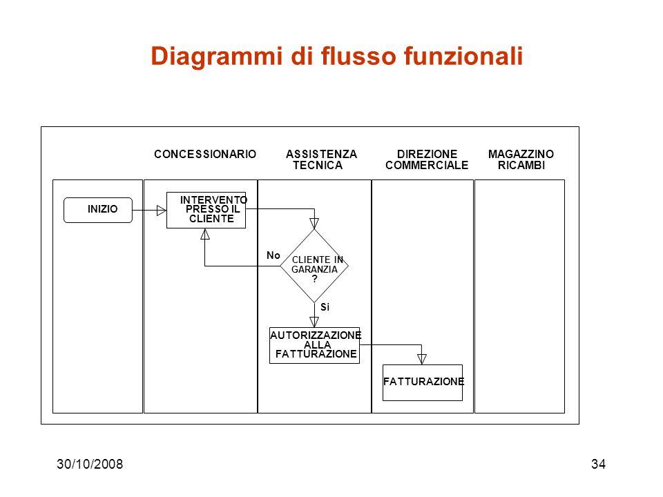 Diagrammi di flusso funzionali
