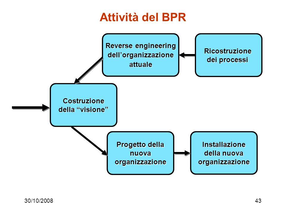 Attività del BPR Reverse engineering Ricostruzione dell'organizzazione
