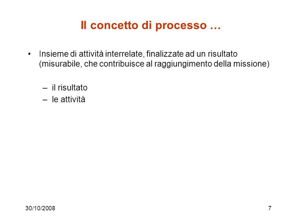 Il concetto di processo …