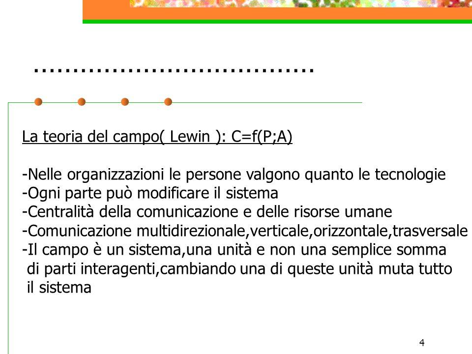 ……………………………… La teoria del campo( Lewin ): C=f(P;A)