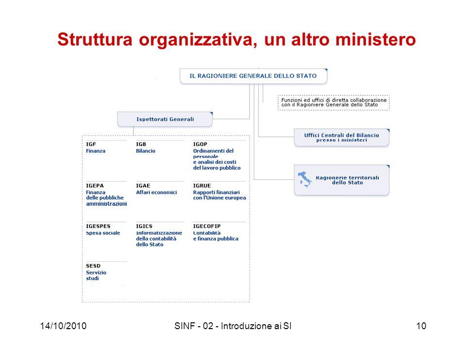 Struttura organizzativa, un altro ministero