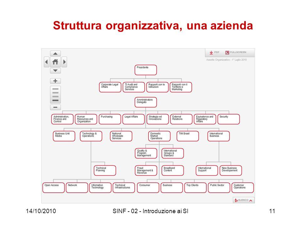 Struttura organizzativa, una azienda