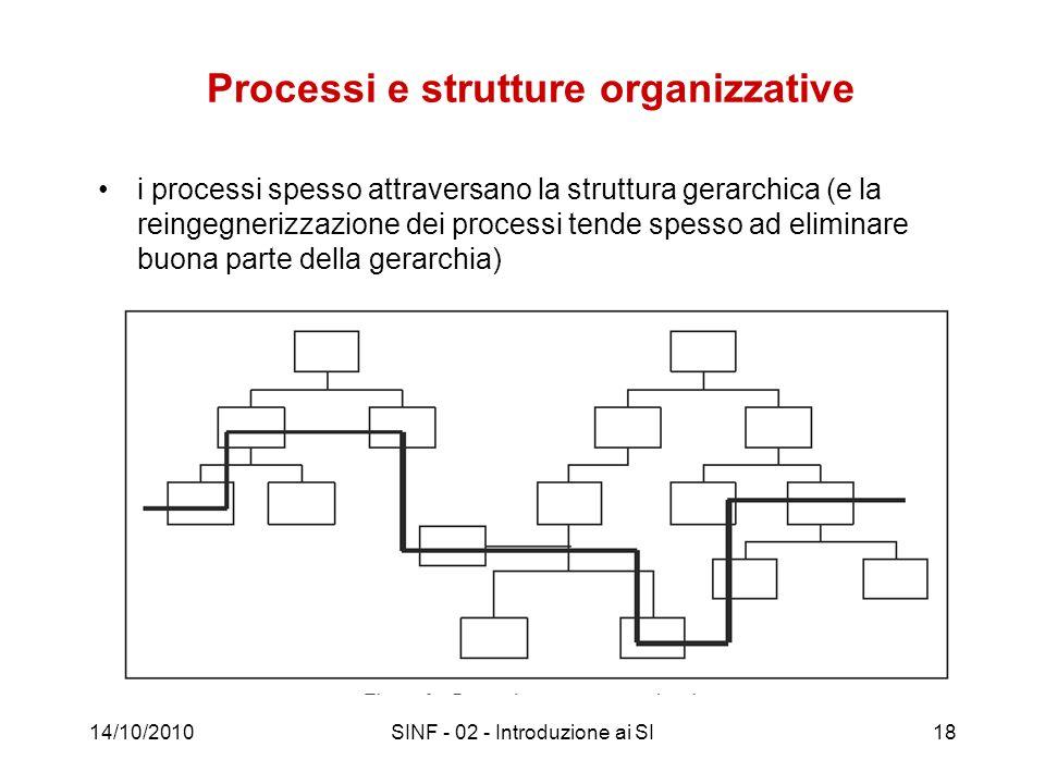 Processi e strutture organizzative