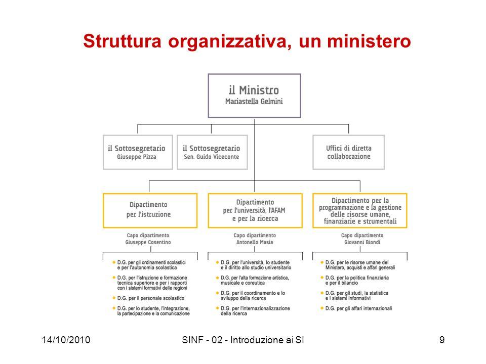 Struttura organizzativa, un ministero