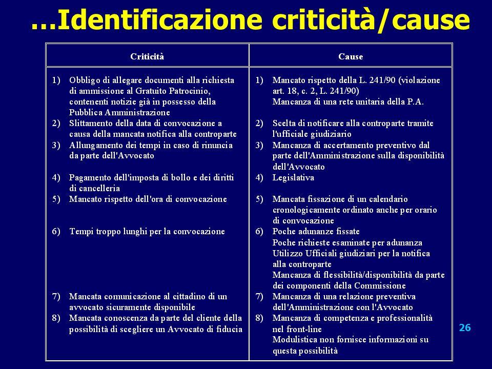 …Identificazione criticità/cause