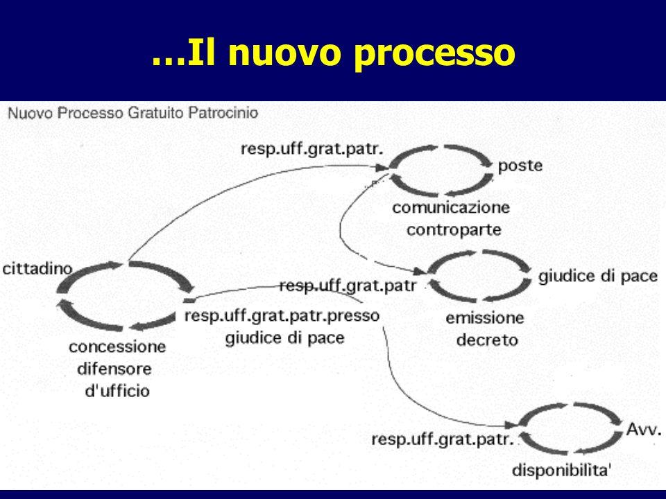 …Il nuovo processo Università di Roma La Sapienza - Corso di Laurea in Ingegneria Informatica.