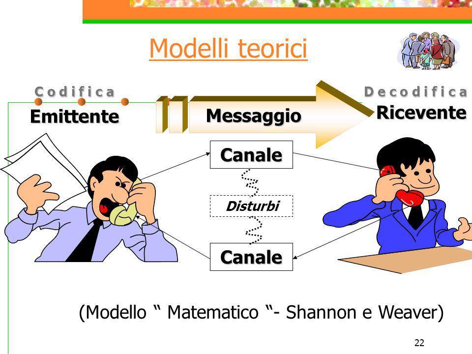 Modelli teorici Ricevente Emittente Messaggio Canale Canale