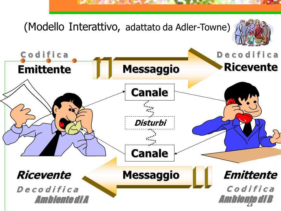 (Modello Interattivo, adattato da Adler-Towne)