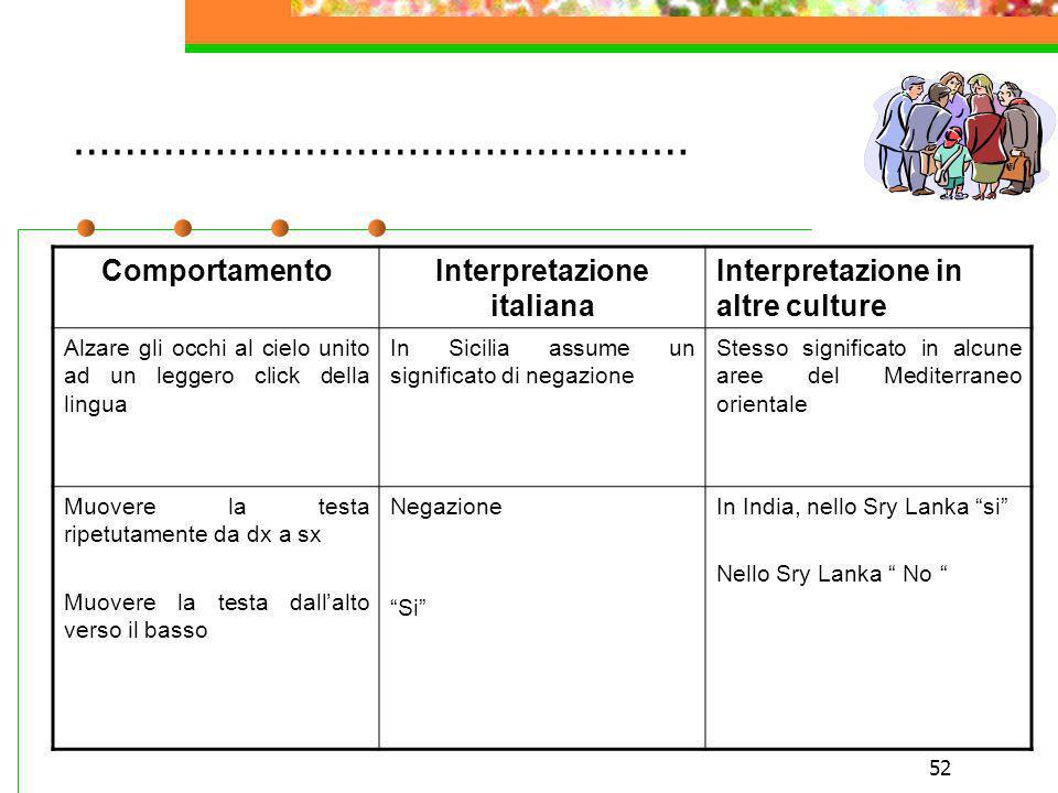 Interpretazione italiana