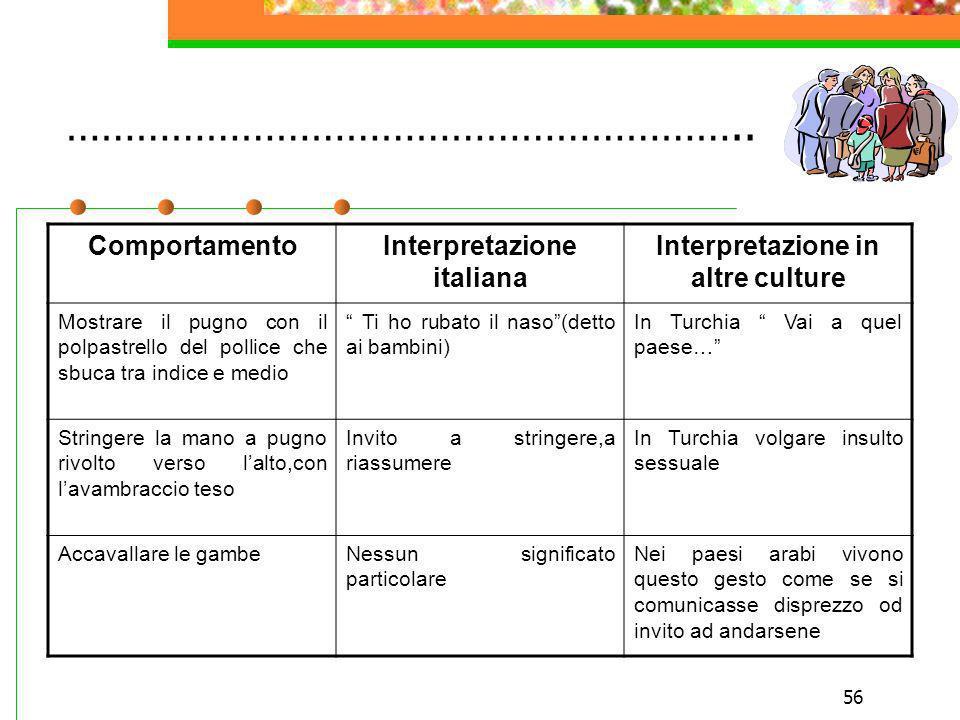 Interpretazione italiana Interpretazione in altre culture