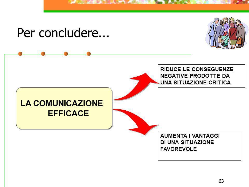 Per concludere... LA COMUNICAZIONE EFFICACE