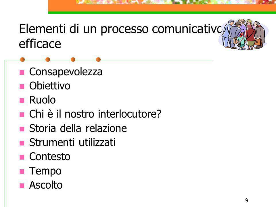 Elementi di un processo comunicativo efficace