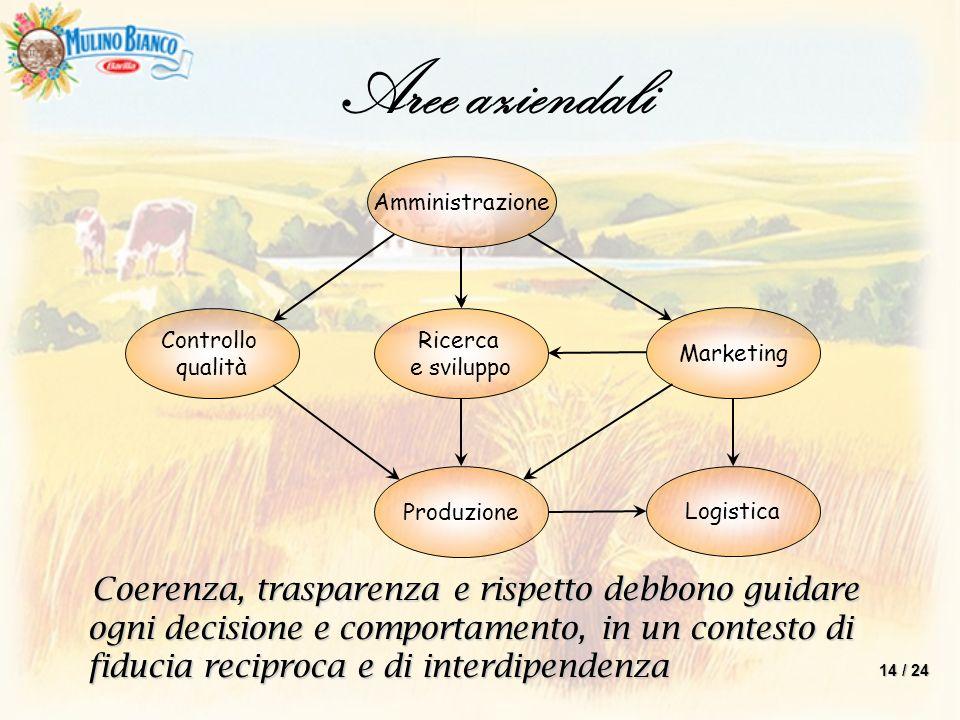Aree aziendali Amministrazione. Controllo. qualità. Ricerca. e sviluppo. Marketing. Produzione.