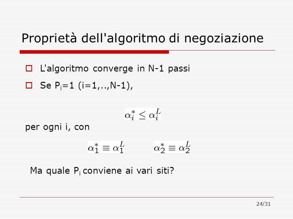 Proprietà dell algoritmo di negoziazione