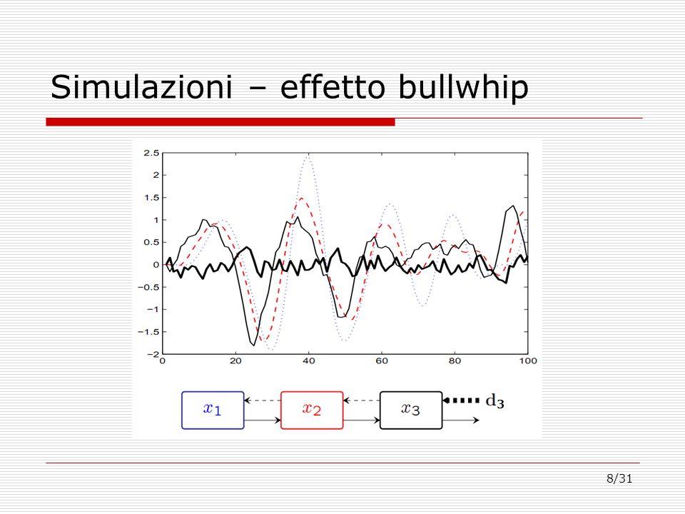 Simulazioni – effetto bullwhip