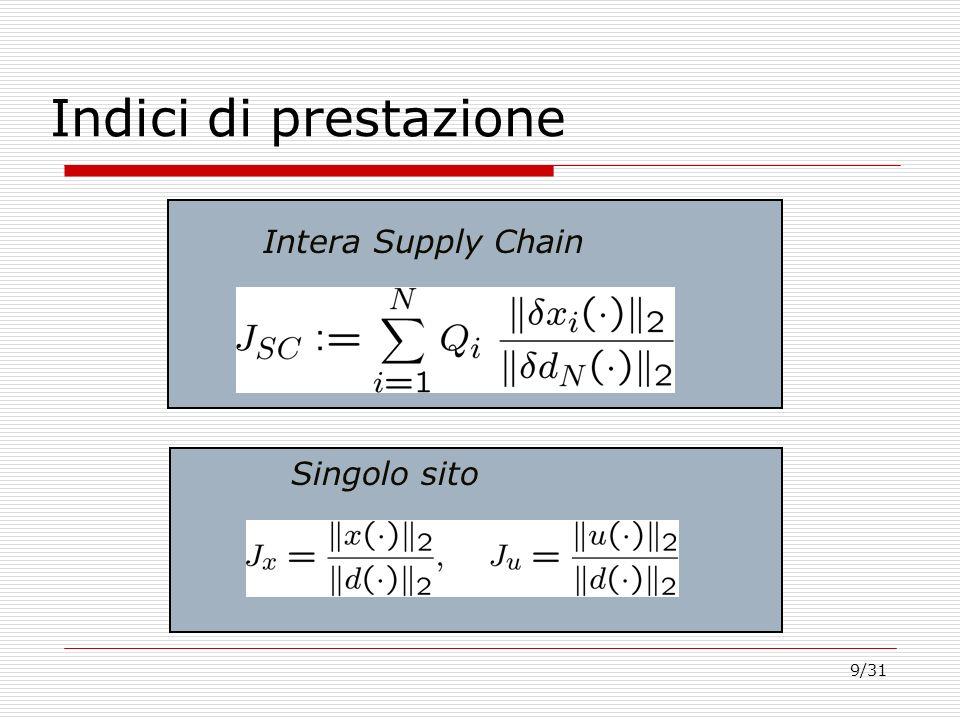 Indici di prestazione Intera Supply Chain Singolo sito