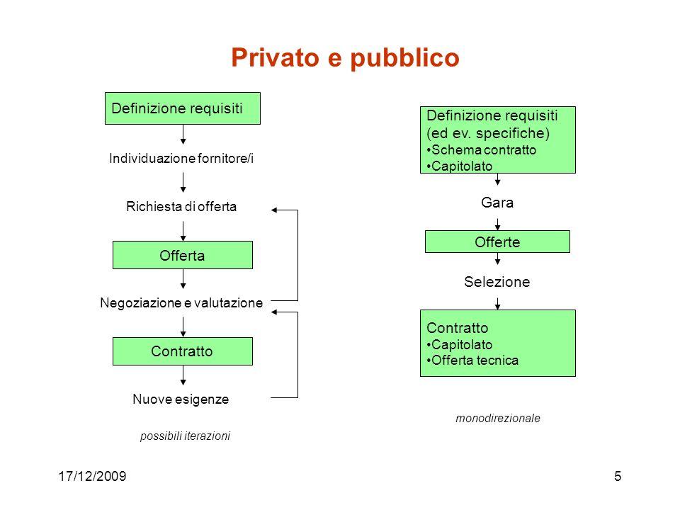Privato e pubblico Definizione requisiti Definizione requisiti