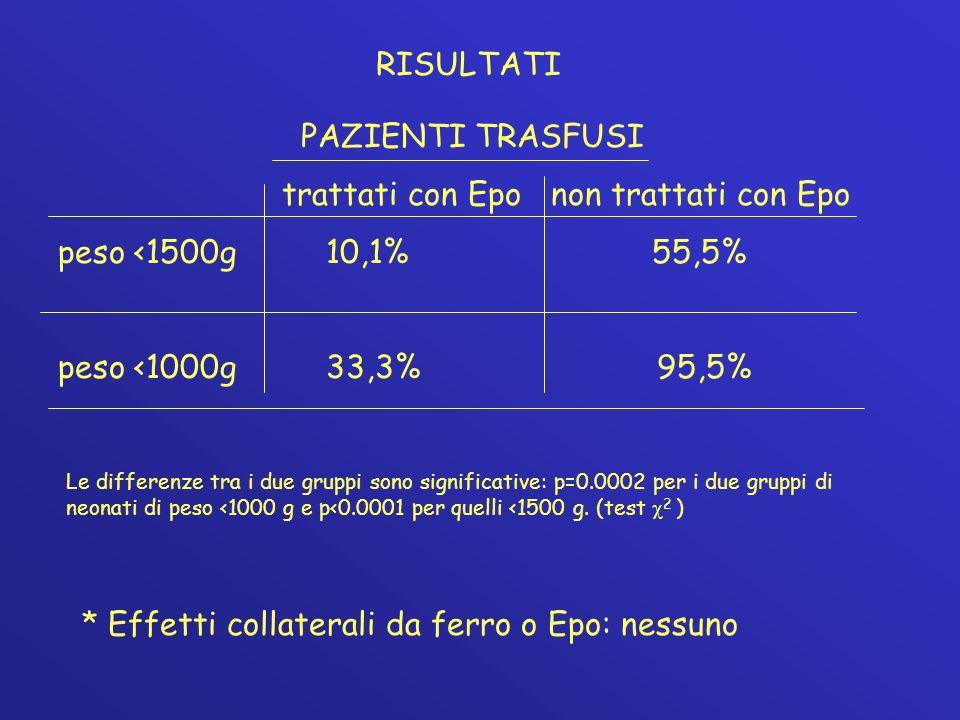 trattati con Epo non trattati con Epo peso <1500g 10,1% 55,5%