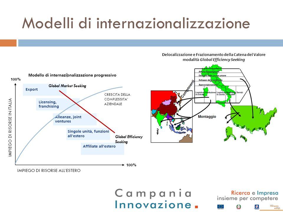 Modelli di internazionalizzazione
