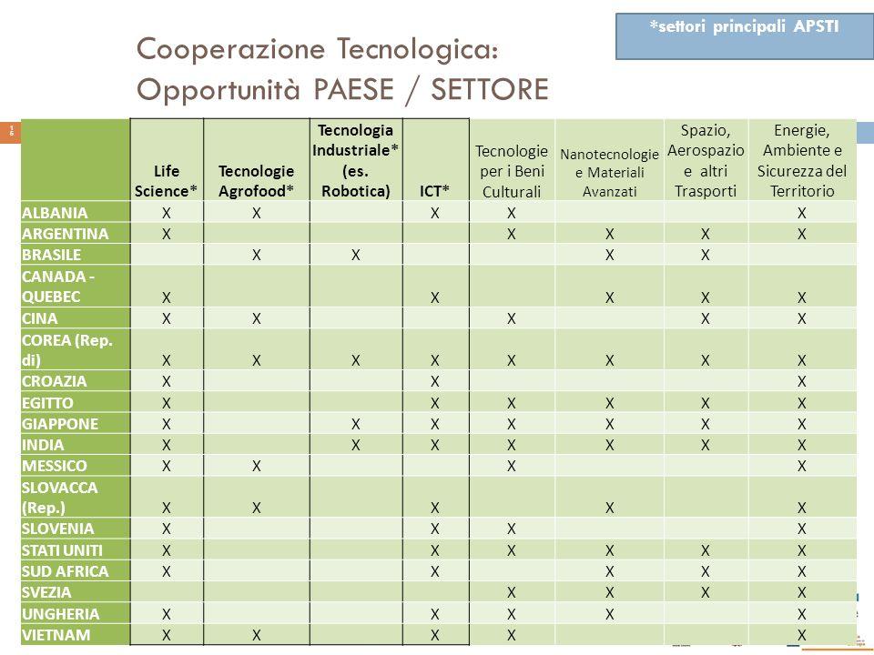 Cooperazione Tecnologica: Opportunità PAESE / SETTORE