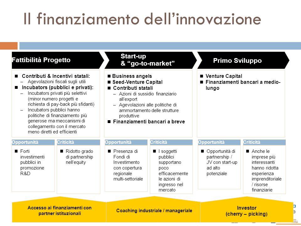 Il finanziamento dell'innovazione
