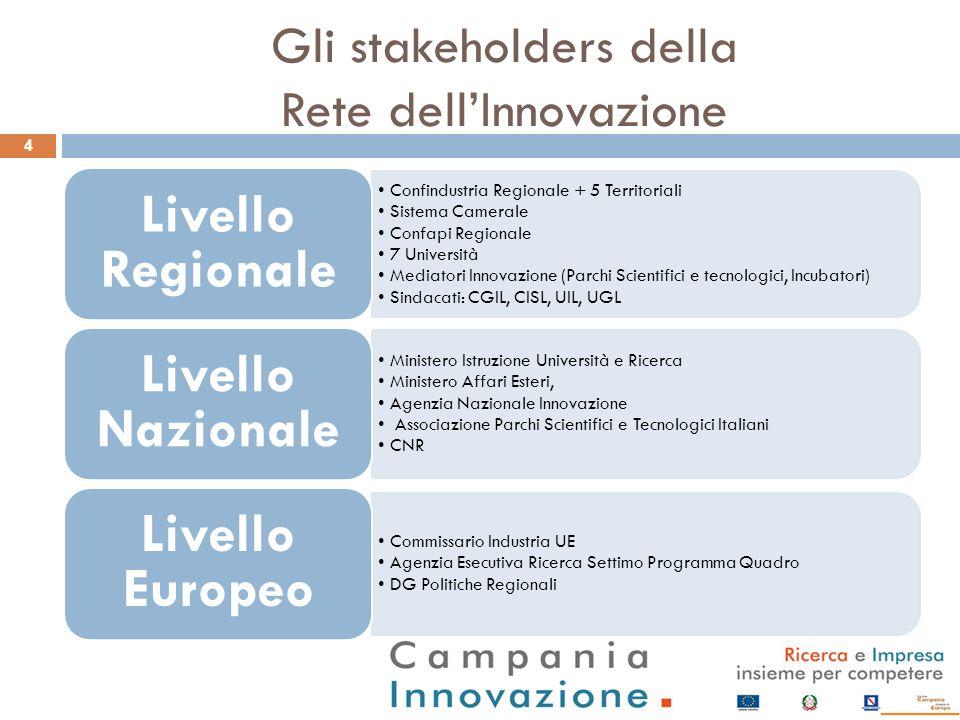 Gli stakeholders della Rete dell'Innovazione