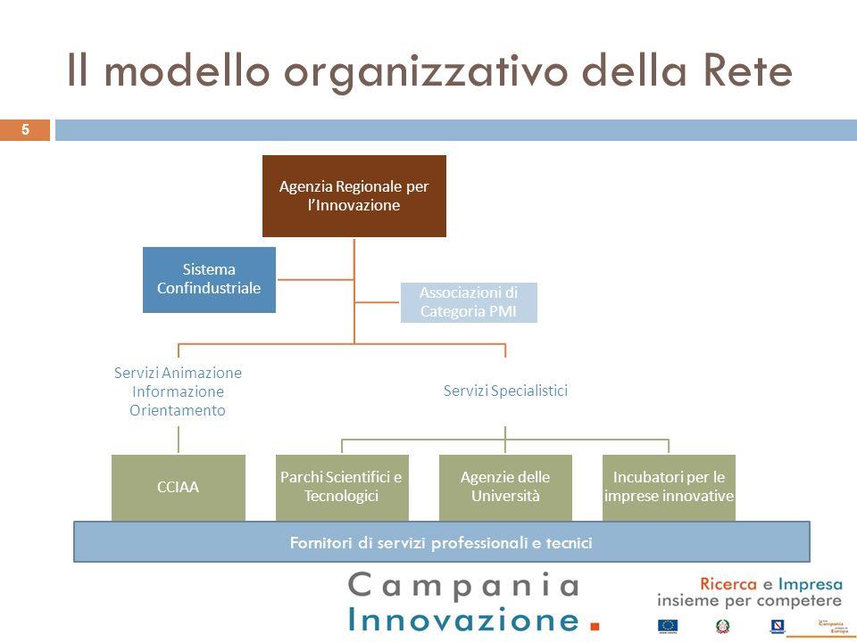 Il modello organizzativo della Rete