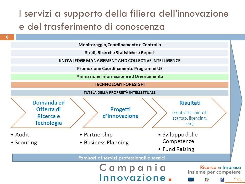 I servizi a supporto della filiera dell'innovazione e del trasferimento di conoscenza