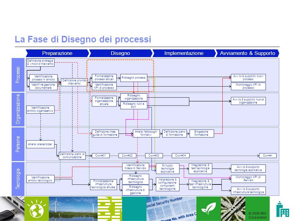 La Fase di Disegno dei processi