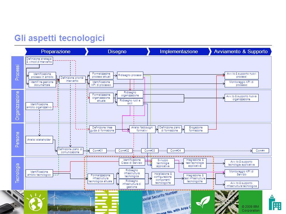 Gli aspetti tecnologici