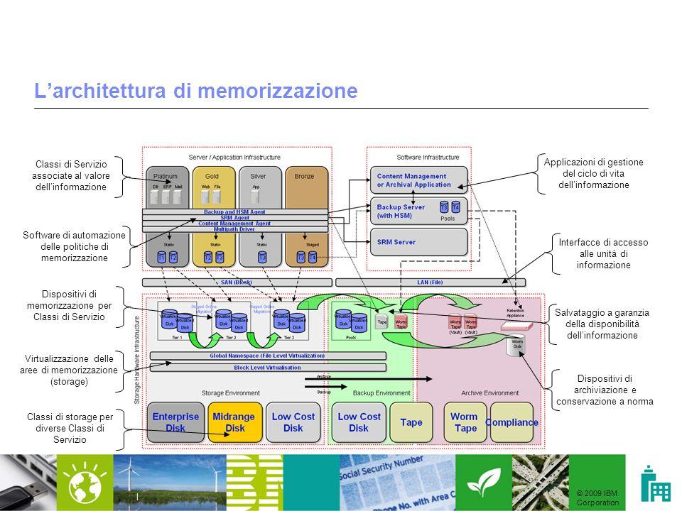 L'architettura di memorizzazione
