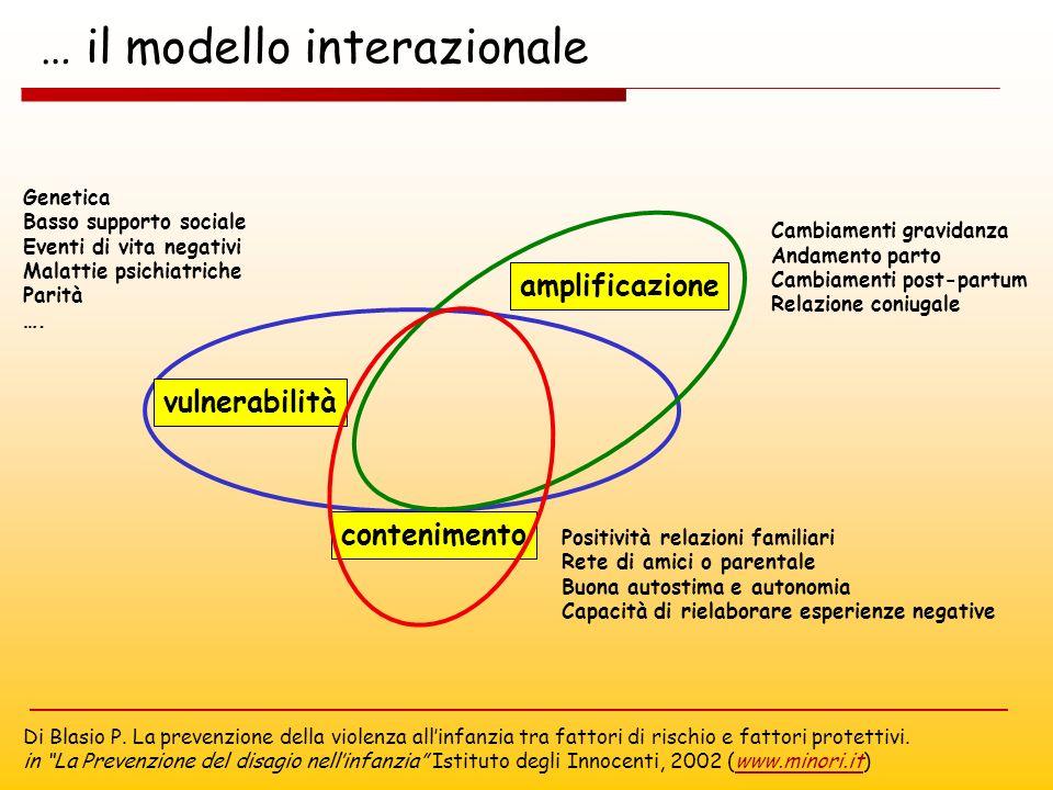 … il modello interazionale