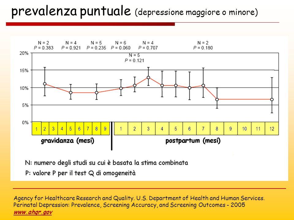 prevalenza puntuale (depressione maggiore o minore)