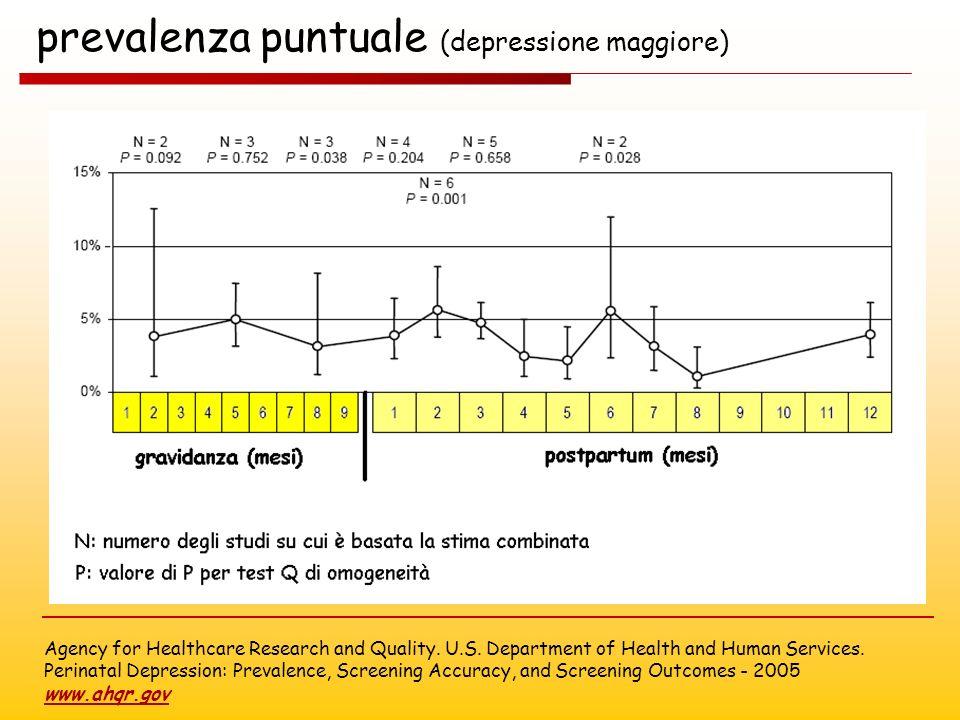 prevalenza puntuale (depressione maggiore)