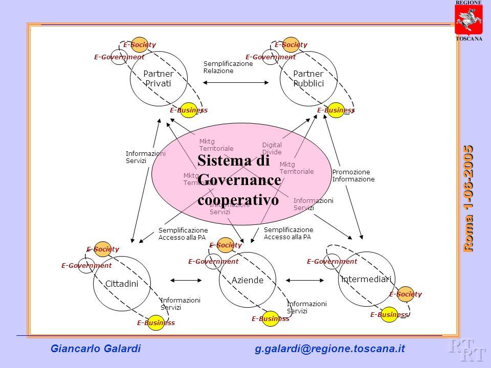 RT RT Sistema di Governance cooperativo Roma 1-06-2005