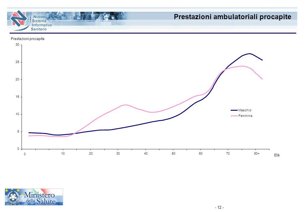 Prestazioni ambulatoriali procapite