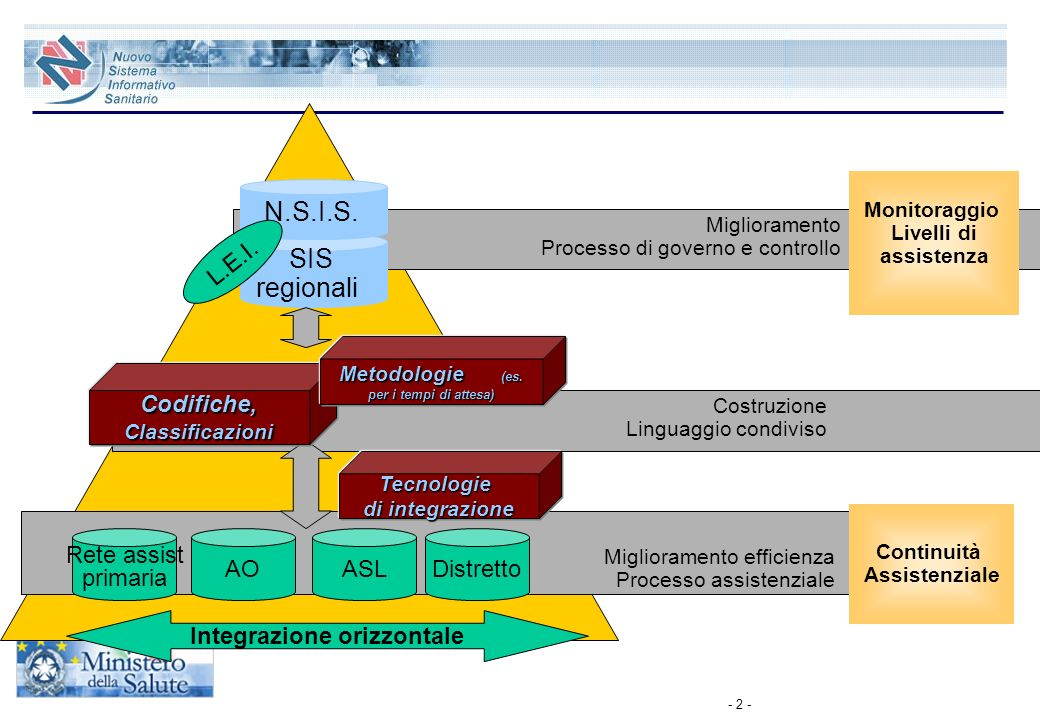 N.S.I.S. SIS regionali L.E.I. Codifiche, Classificazioni Rete assist