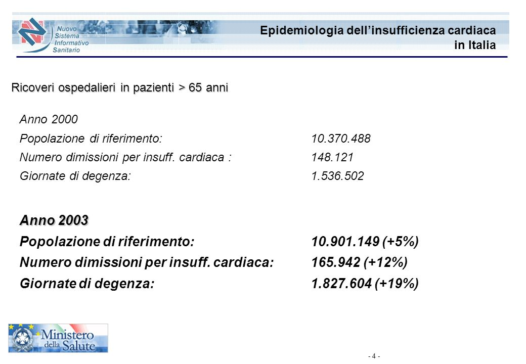 Epidemiologia dell'insufficienza cardiaca in Italia