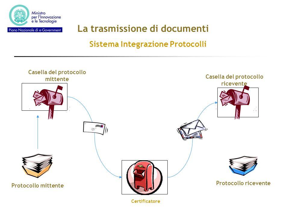 La trasmissione di documenti