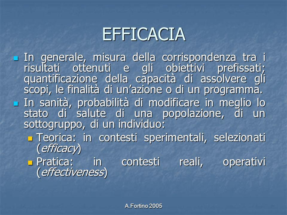 EFFICACIA