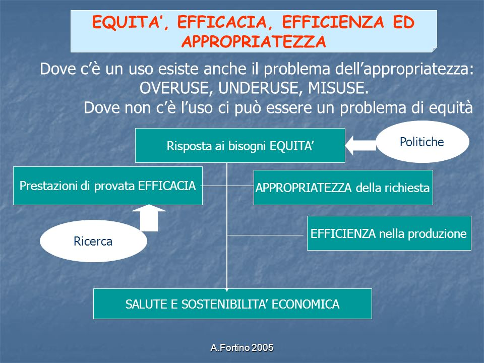 EQUITA', EFFICACIA, EFFICIENZA ED APPROPRIATEZZA