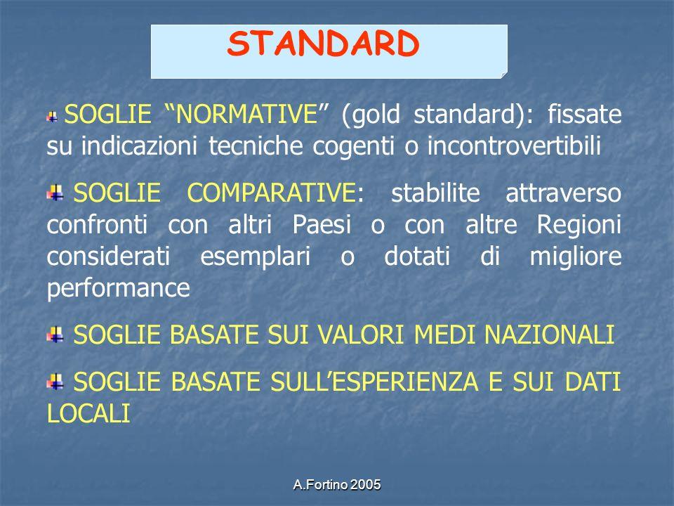 STANDARD SOGLIE NORMATIVE (gold standard): fissate su indicazioni tecniche cogenti o incontrovertibili.