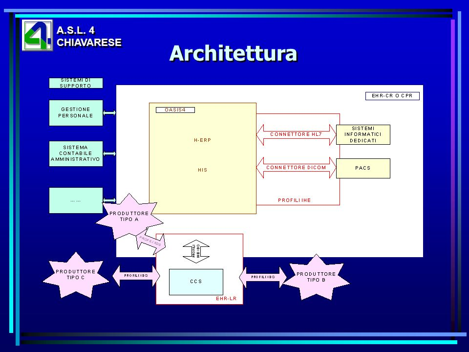 A.S.L. 4 CHIAVARESE Architettura