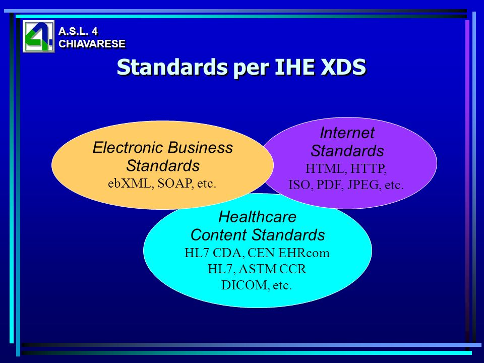 Standards per IHE XDS Internet Standards Electronic Business Standards